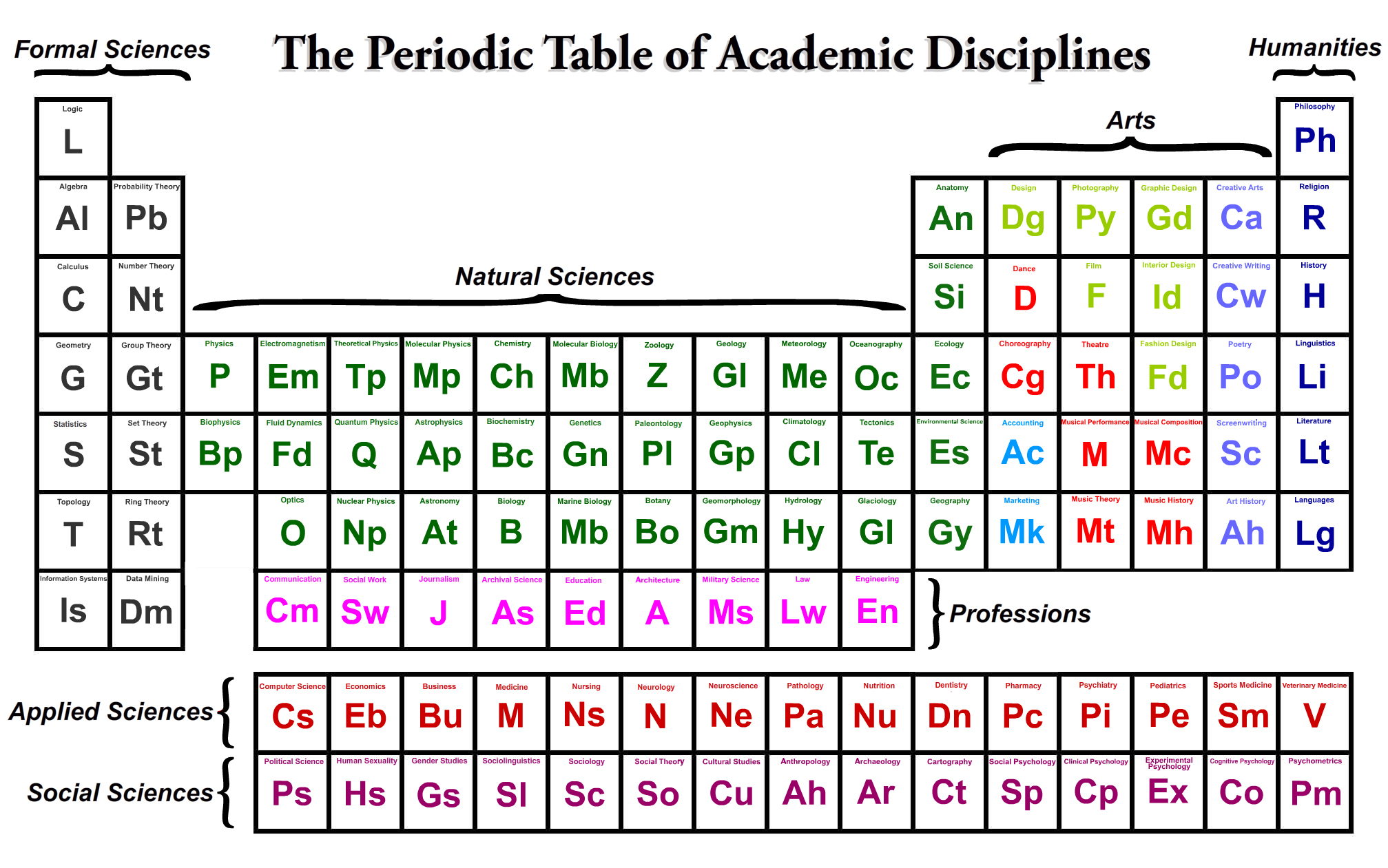 The Periodic Table Of Academic Disciplines Eigenblogger