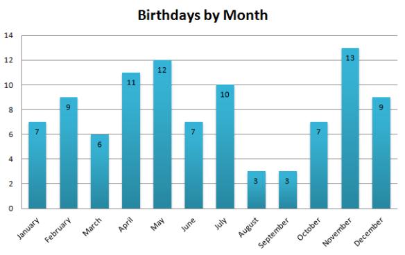 birthdays | Eigenblogger