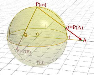 300px-Riemann_sphere1