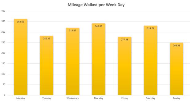 Mileage per Day