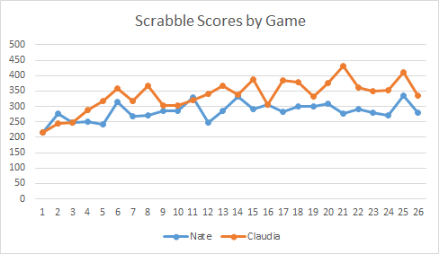 Scrabble Scores by Game