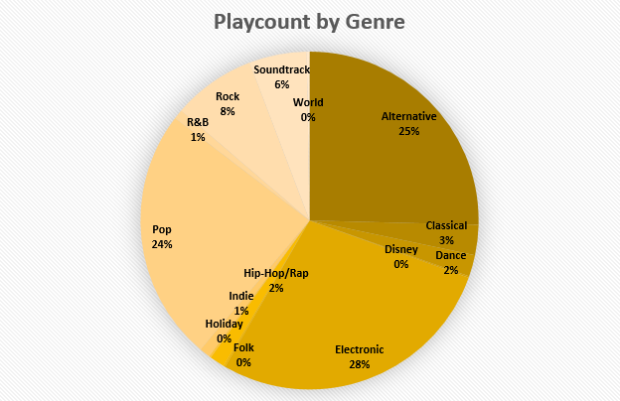 Playcount by Genre